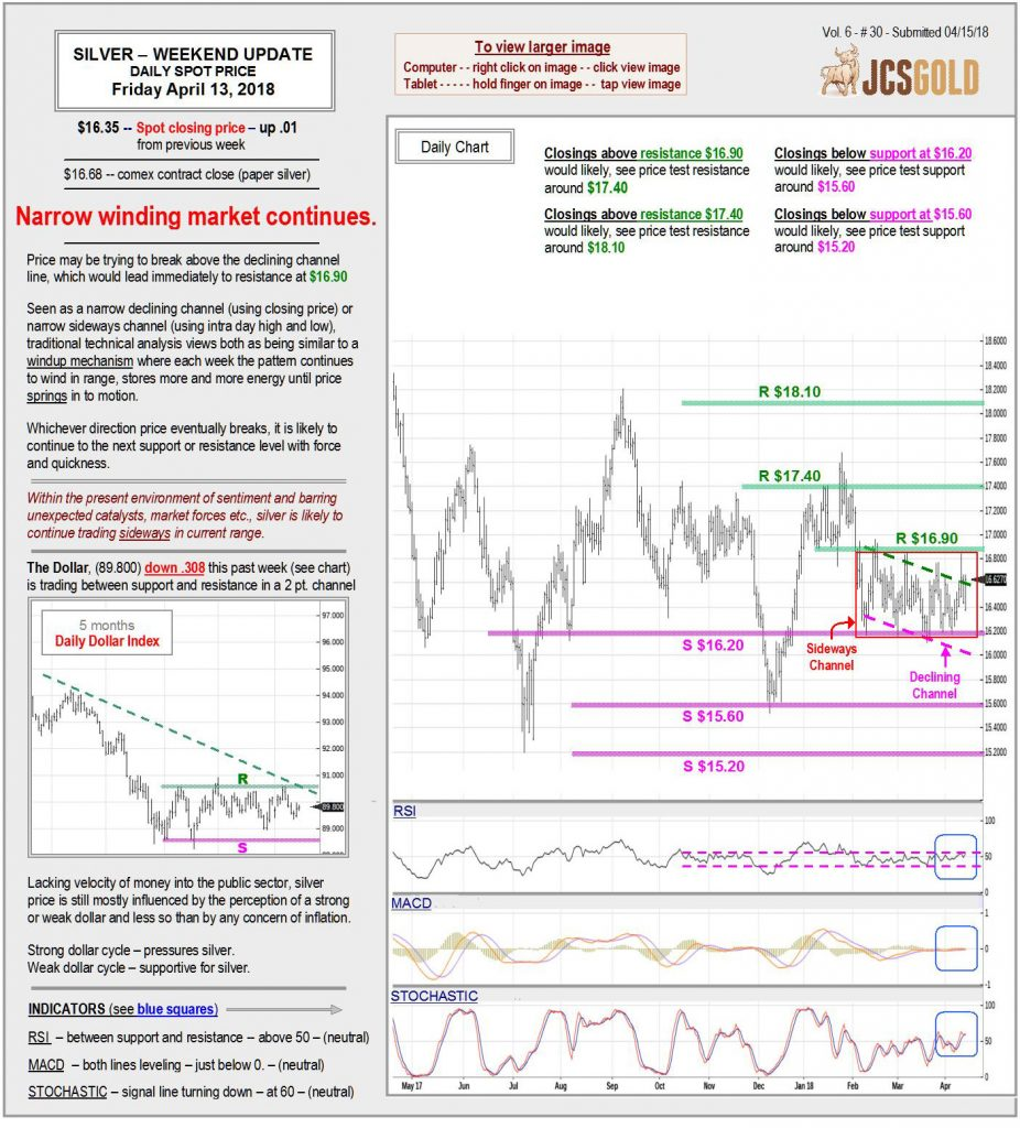 Apr 13, 2018 chart & commentary