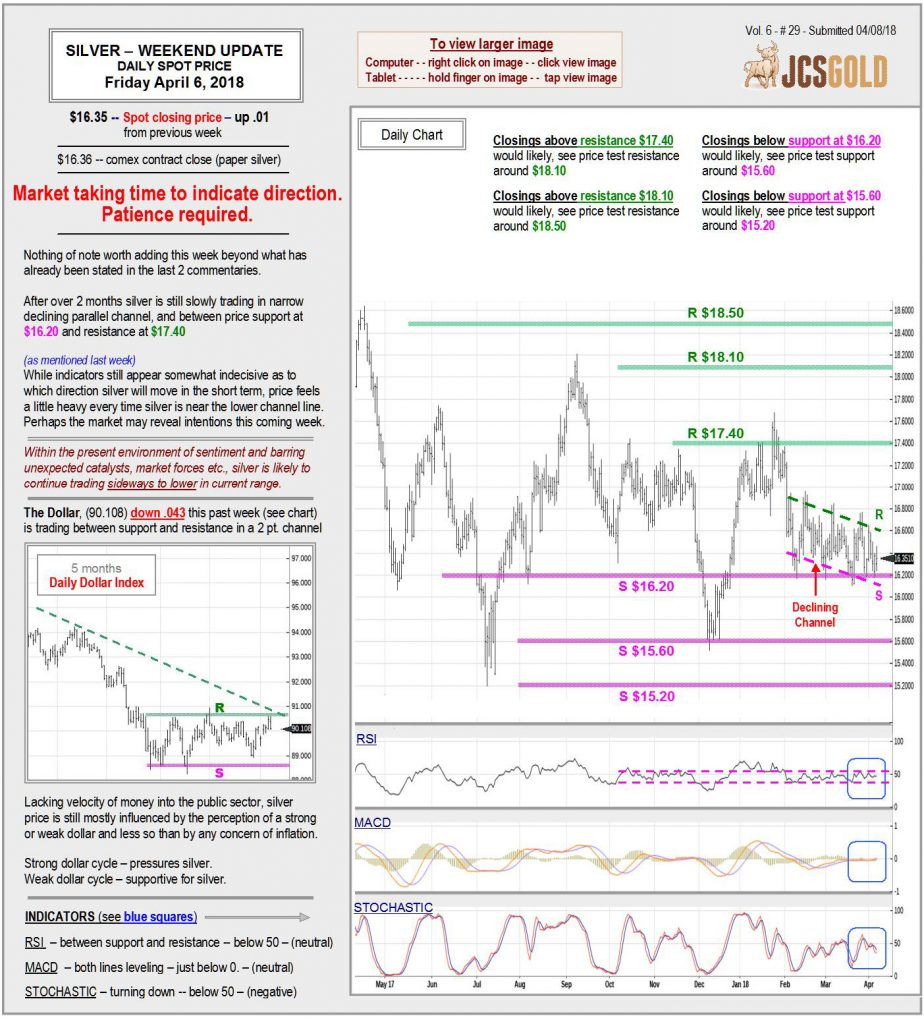Apr 6, 2018 chart & commentary