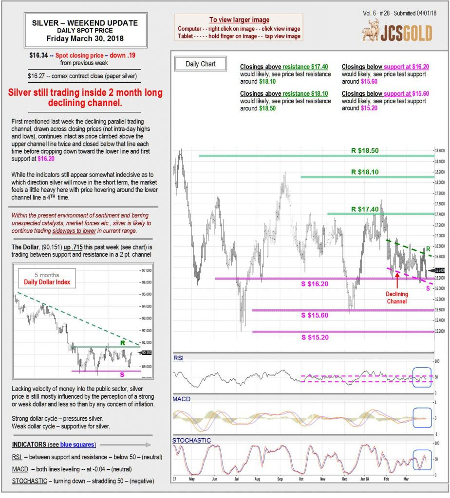 Mar 30, 2018 chart & commentary