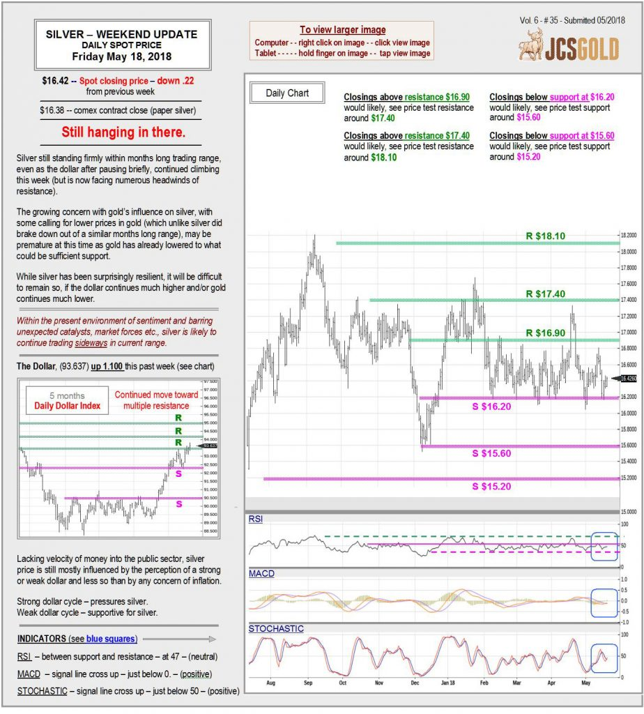 May 18, 2018 chart & commentary