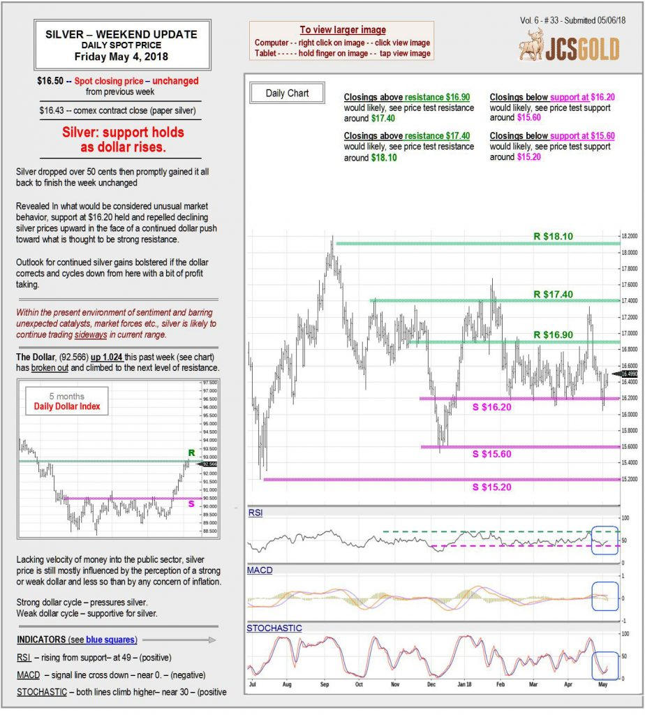 May 4, 2018 chart & commentary