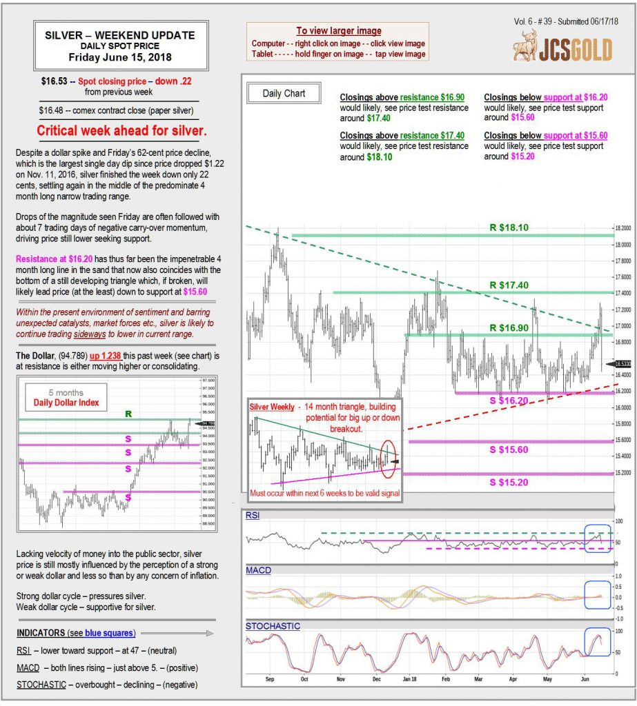 June 15, 2018 chart & commentary
