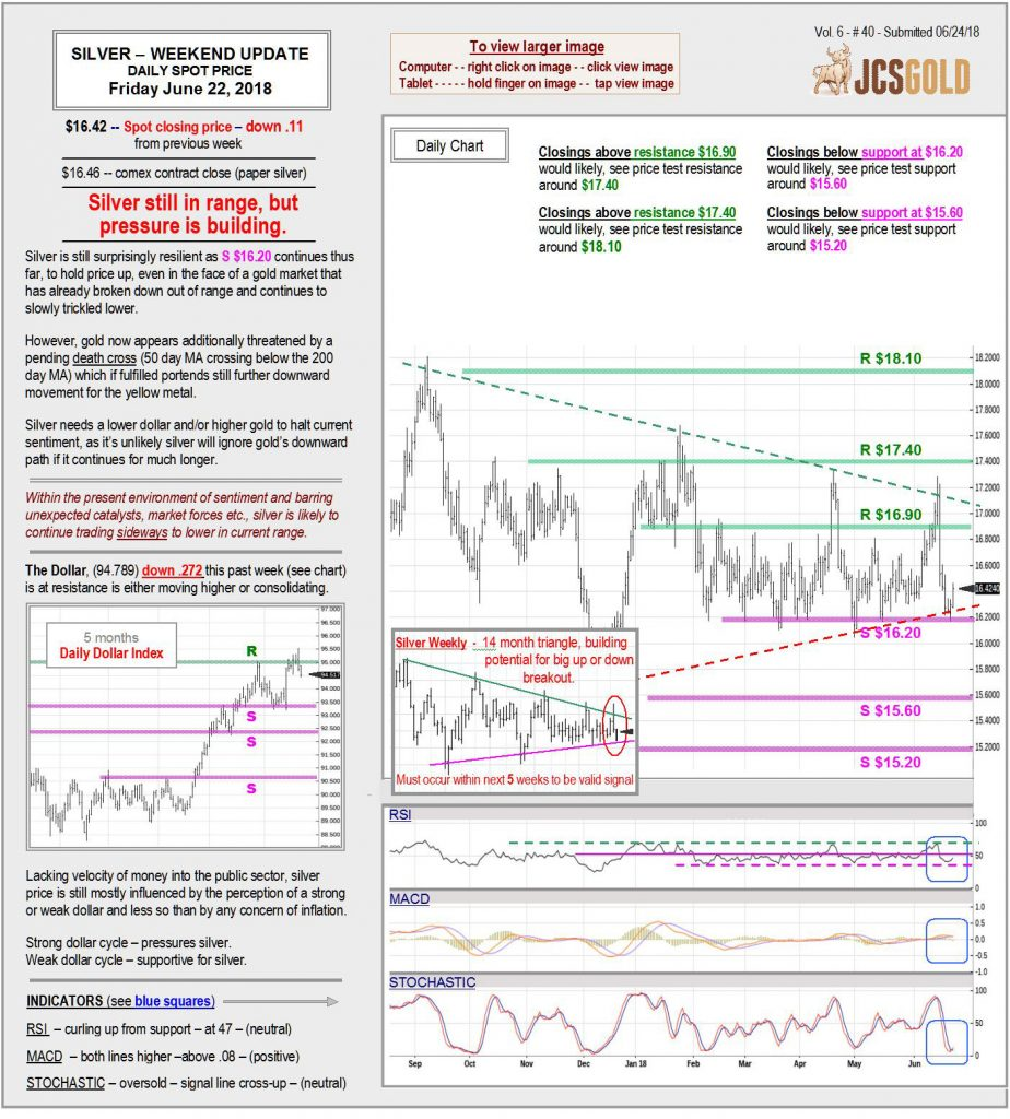 June 22, 2018 chart & commentary