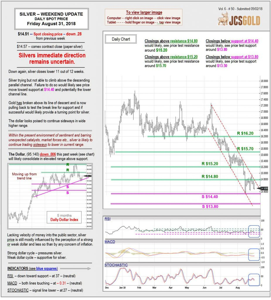 Aug 31, 2018 chart & commentary
